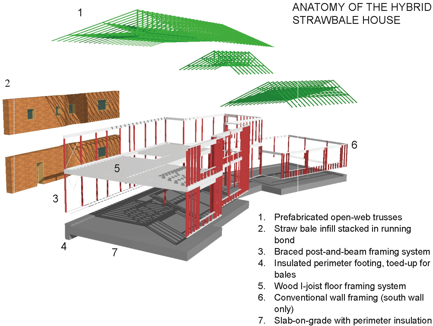 The Modern Strawbale House: Machine for Sustainability ...