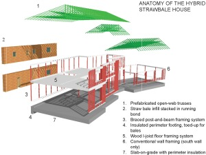 Anatomy of the Hybrid Strawbale House