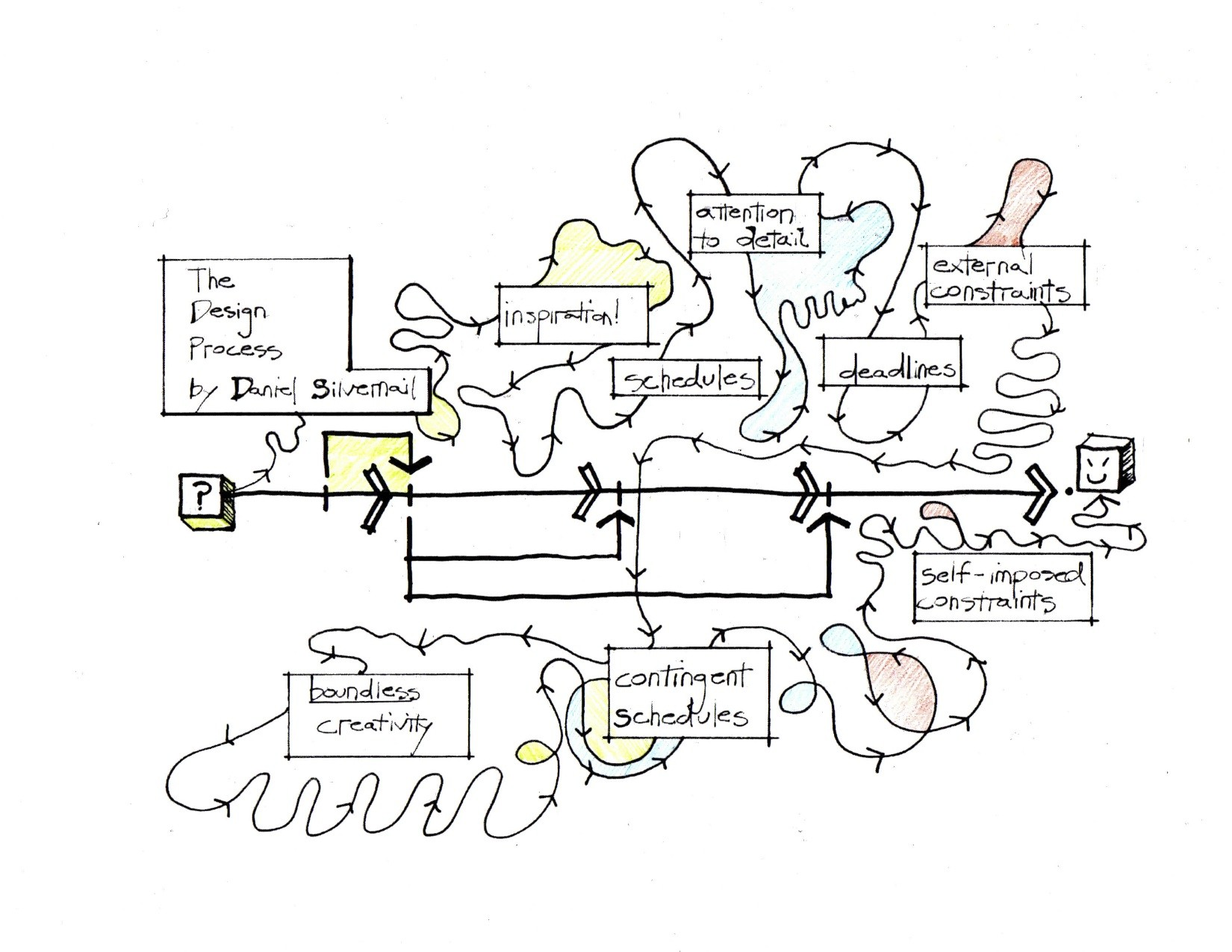 The Design Process Santacruzarchitect Wordpress Com