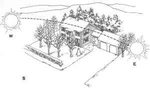 An ideal site will have a broad east-west exposure free of obstruction to the sun (courtesy: Real Goods: The Passive Solar House Book)