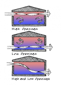 Opening height affects passive ventilation (Image credits: Sun, Wind & Light by G.Z.Brown and Mark DeKay, Wiley Press)