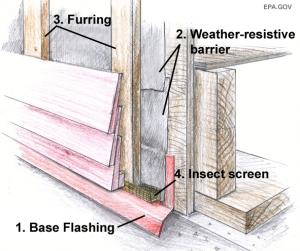 Wood/fiber-cement rain-screen assembly. Source: US EPA.
