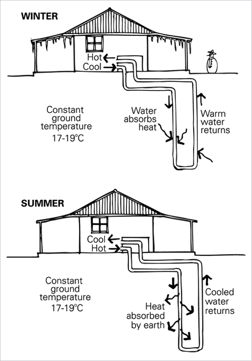 Green building design for Geothermal house plans