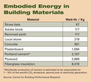 Embodied_Energy_Table