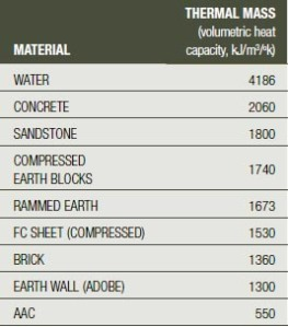 Chart of some thermally massive materials