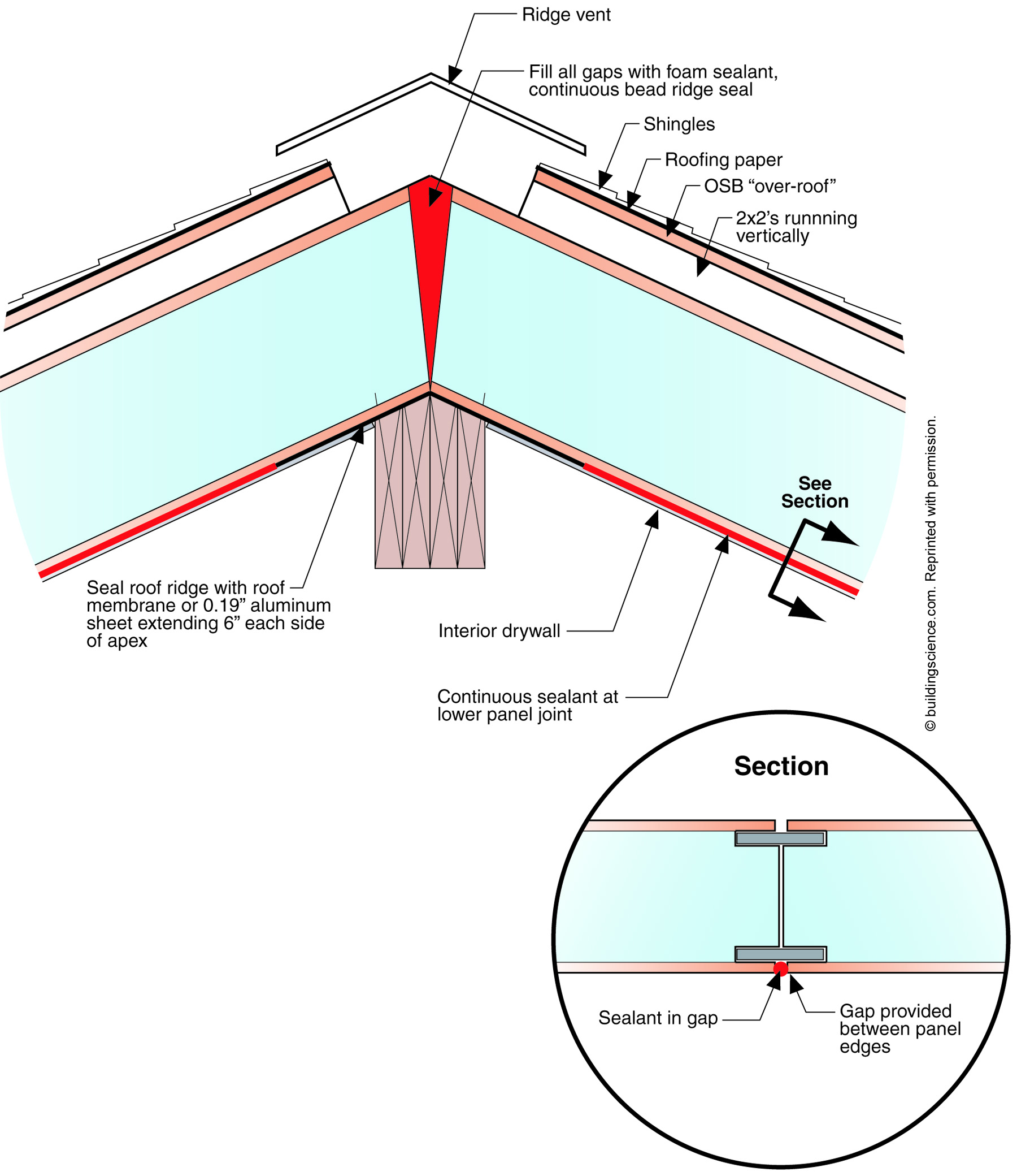 Introduction To Structural Insulated Panels Sips