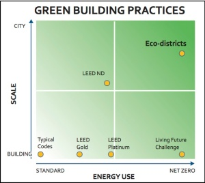 An advocacy workgroup at Rutgers University rated has rated Eco-Districts as compared to LEED-ND.