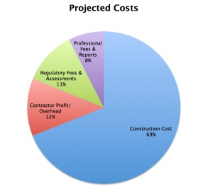 "Projected cost estimates for residential project on the boards in Santa Cruz, CA. ""Soft"" costs are anticipated to be responsible for 19% of the overall project budget."