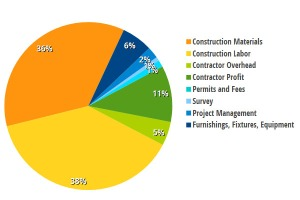 "Project Budget for a Typical Residence. Hard costs are those directly accruing to the construction and include materials, labor, overhead and profit. Soft costs are typically defined as professional fees (in this pie chart shown as ""survey"" and ""project management""), and permit fees."